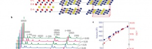 Reversible anionic redox chemistry in high-capacity layered-oxide electrodes